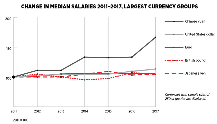 Change in Media Salaries 2011-2017, Largest Currency Groups