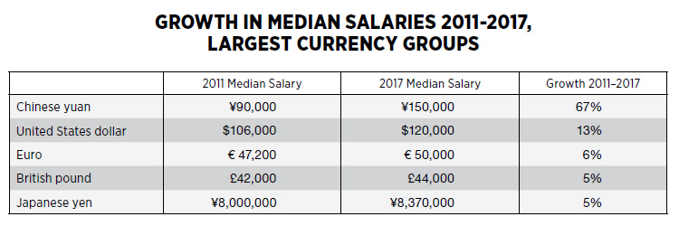 Growth in Media Salaries 2011-2017, Largest Currency Groups