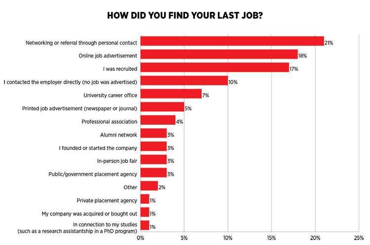 How Did You Find Your Last Job