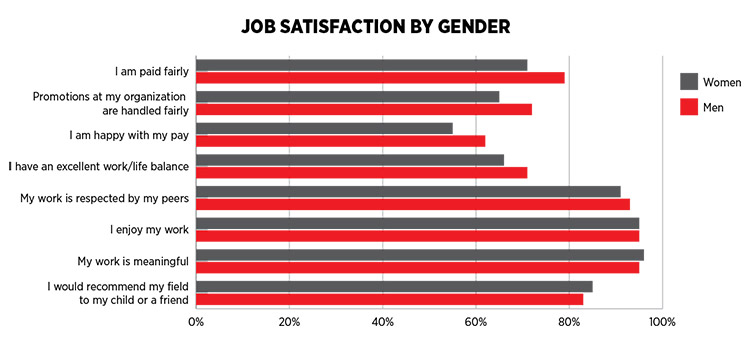 Job Satisfaction by Gender