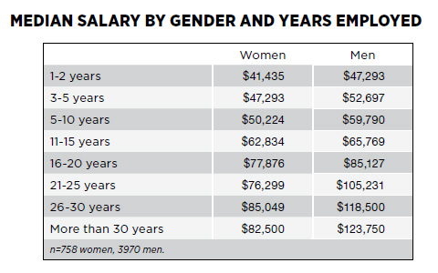 Median Salary by Gender and Years Employed