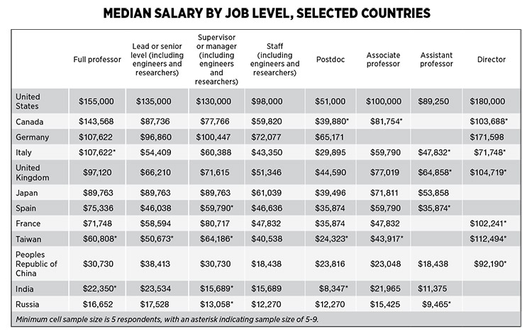 Median Salary by Job Level, Selected Countries