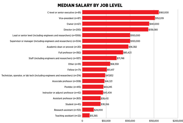 Median Salary by Job Level