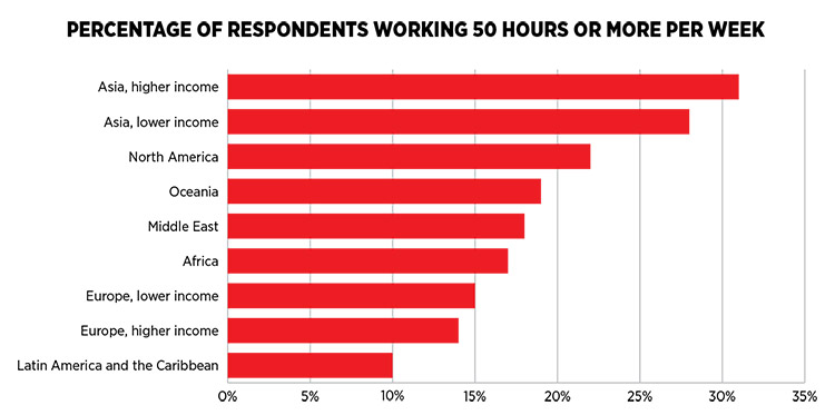 Percentage of Respondants Working 50 Hours or More