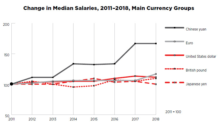 Change in Media Salaries 2011-2018, Main Currency Groups