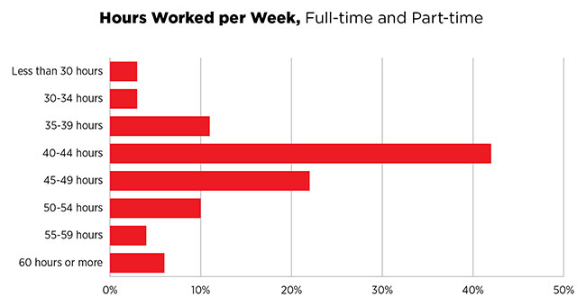 Hours Worked per Week
