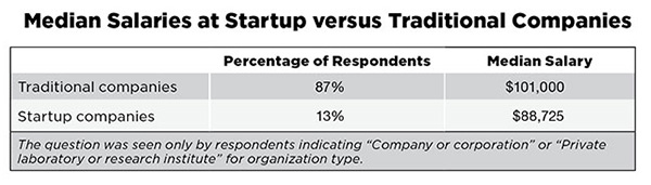 Median Salaries at Startup Versus Traditional Company