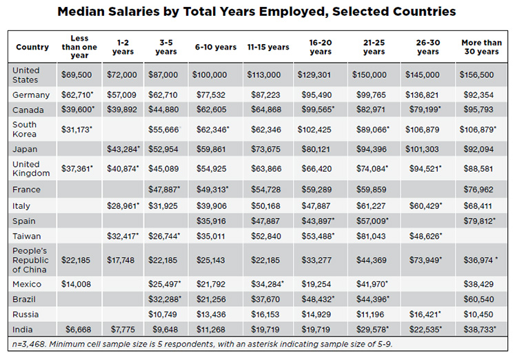 Median Salaries by Total Years Employed, Selected Countries