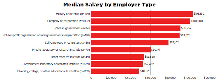 Median Salary by Employer Type