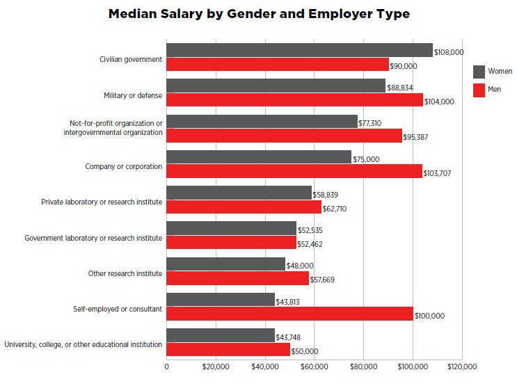 Median Salary by Gender and Employer Type