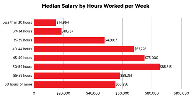 Median Salary by Hours Worked per Week