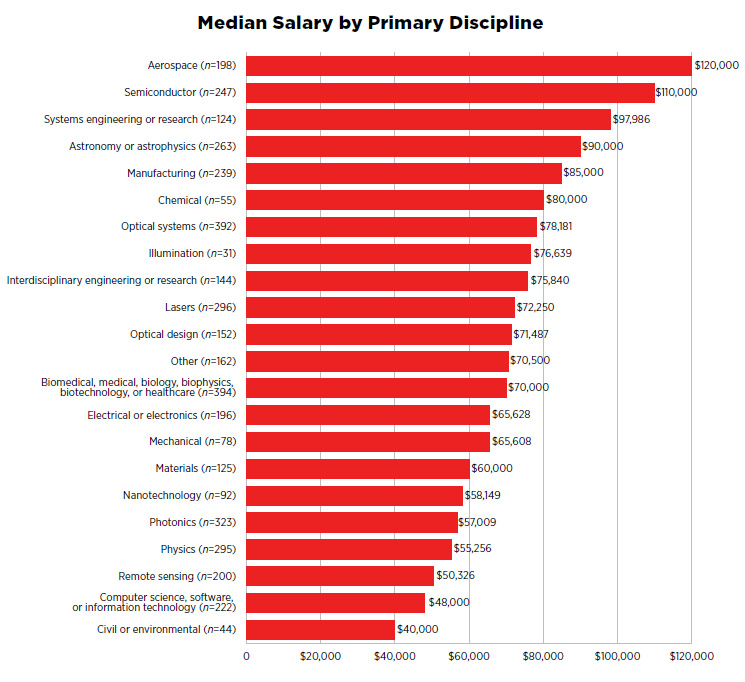 Median Salary by Primary Discipline