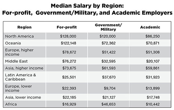 Median Salary by Region For-Profit, Goverment/Military, and Academic Employers